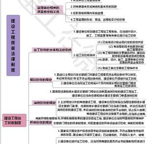 2020年二建法規教材第七章︰建設工程質量法律制度【思維導圖】